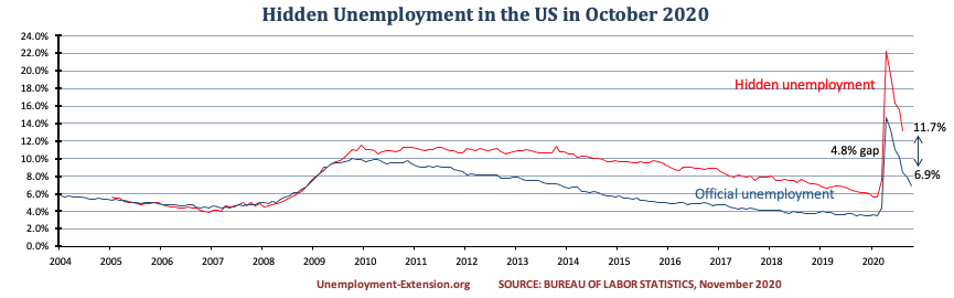 Hidden unemployment rate in the US in August of 2020 decreased to 11.7%. A gap of 4.7% to official US unemployment. Real unemployment includes individuals who want work but are unable to find a job.