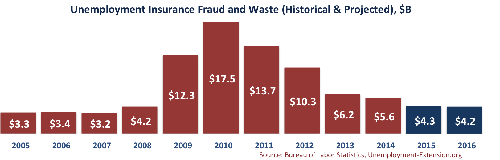 Unemployment Insurance Fraud and Waste (Historical & Projected) in April 2015