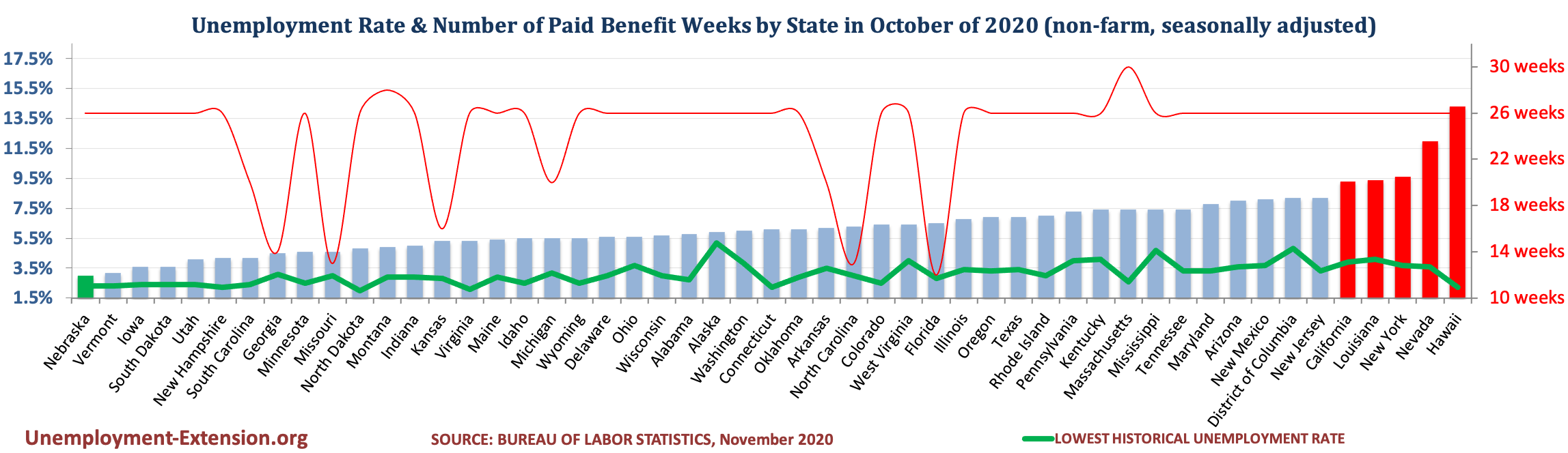 Unemployment Rate and Number of Paid Unemployment Benefit weeks by State (non-farm, seasonally adjusted) in October of 2020