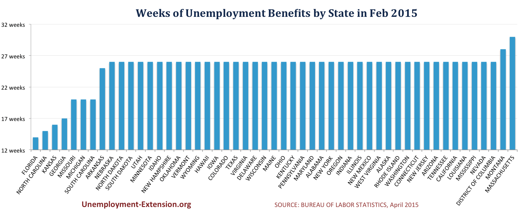 Number of Weeks of unemployment benefits by state April 2015